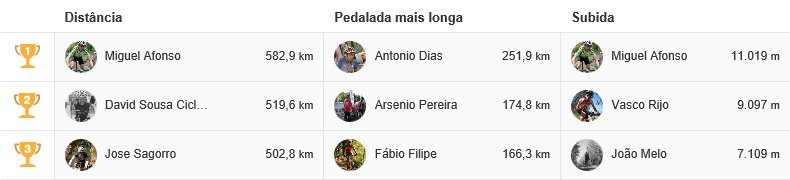Classificação do Portugal BTT no Strava - Top 3