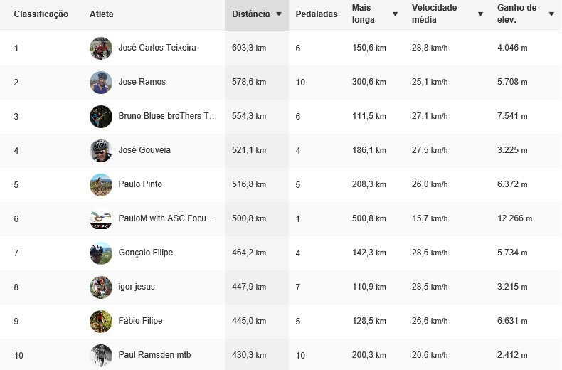 Classificação do Portugal BTT no Strava - Top 10
